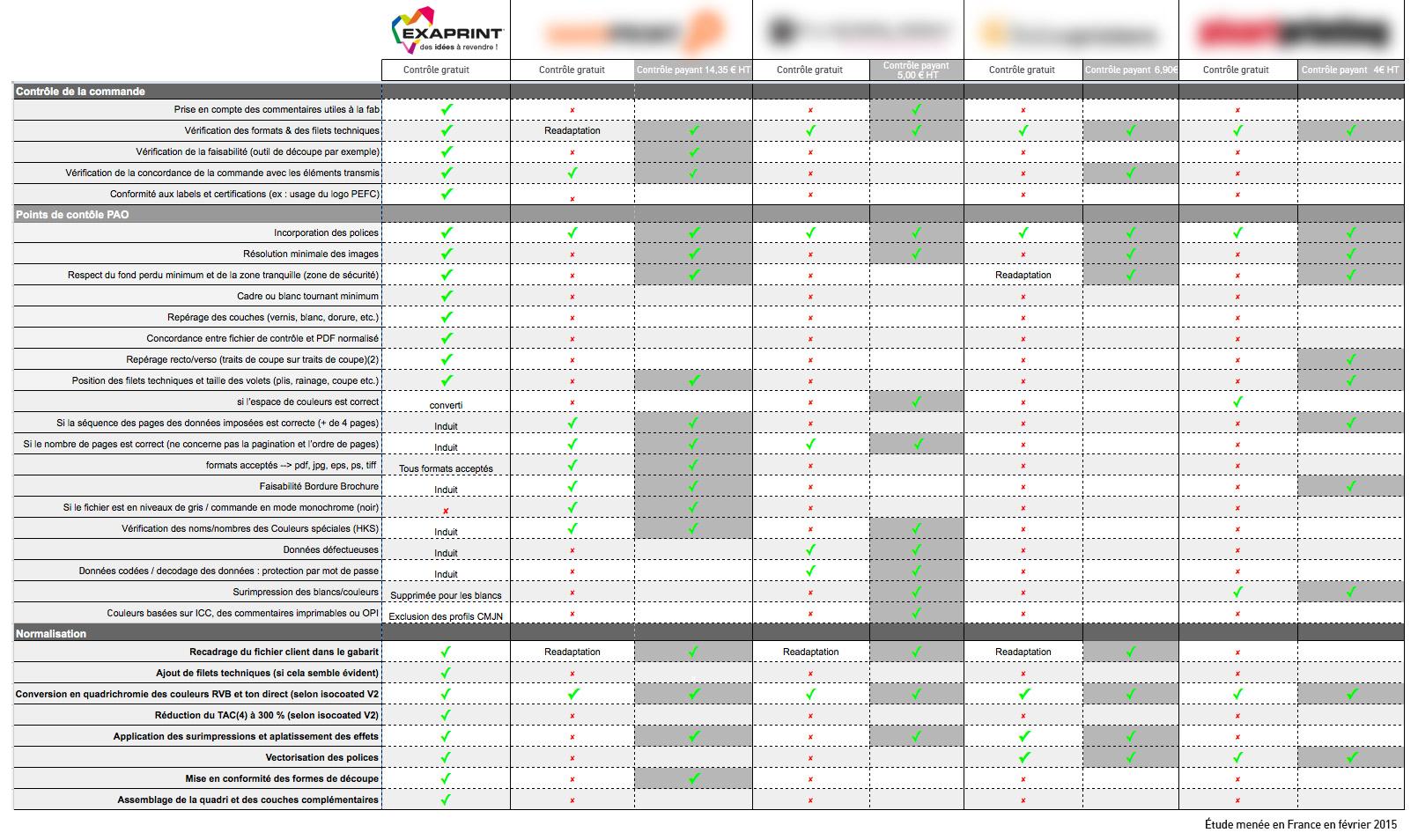 Le tableau comparatif ci-après vous montrera que chez Exaprint, tous ces services de vérification professionnelle sont entièrement gratuits !!