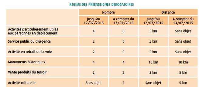 Quel changement de la réglementation des affichages après juillet 2015 ?