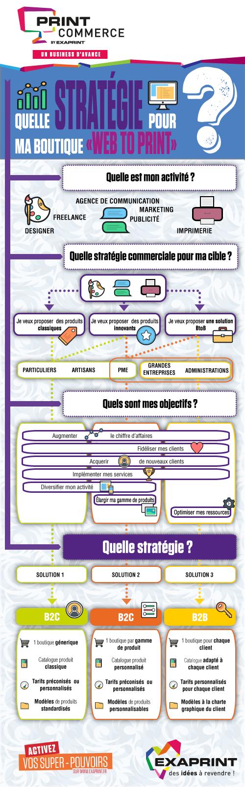 https://blog.exaprint.fr/wp-content/uploads/2015/11/Infographie_Strategie.png